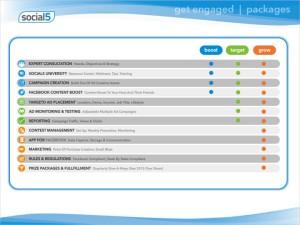 social media marketing breakdown of services