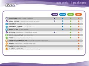 social media business starter packages breakdown